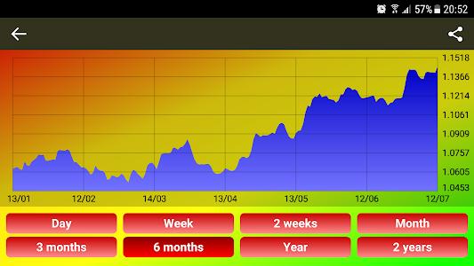 Download World Currency exchange rates 7.0.3 APK